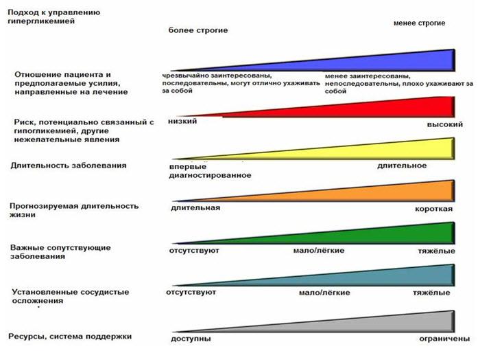 Анализ крови на сахар из пальца или вены Справка от гинеколога Южное Тушино